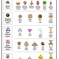 ГРАДЕЖ: Обреди и Ордени към Йоркския Обред Δ